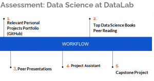 online data science internship program
